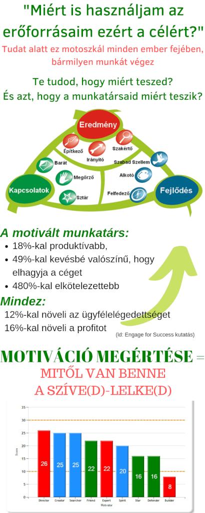 Motivációs Térkép titkai