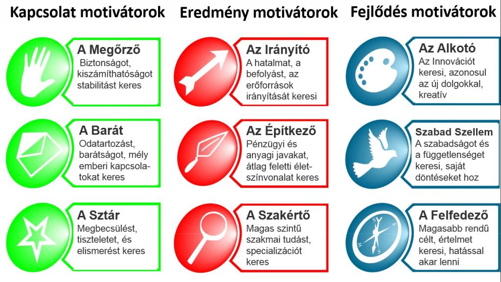 9 motivátor alapjellemzői a Motivációs Térképben